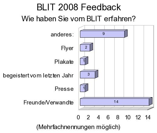 Feedback auswertung-img2.png