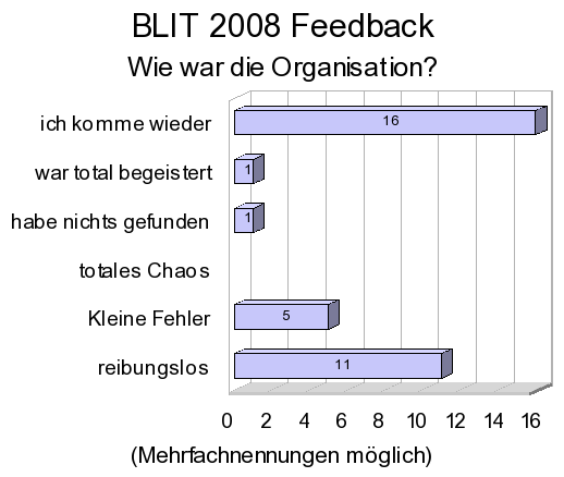 Feedback auswertung-img5.png